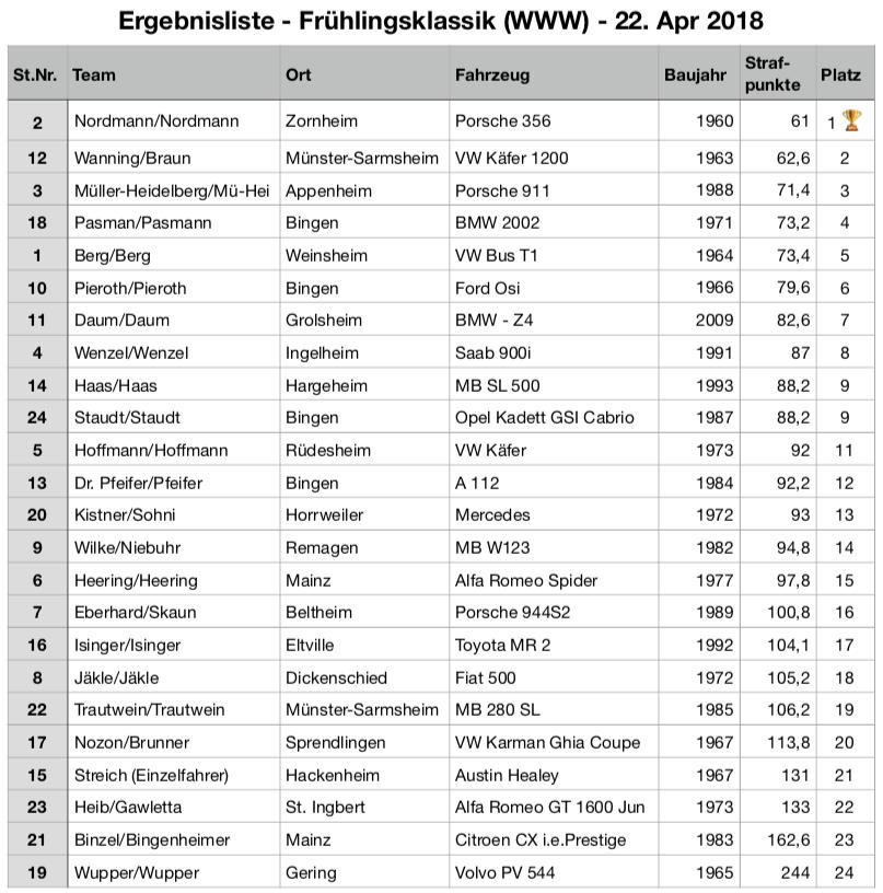 Ergebnisliste Frühlingsklassik 2018 (Weck Worscht und Woi)