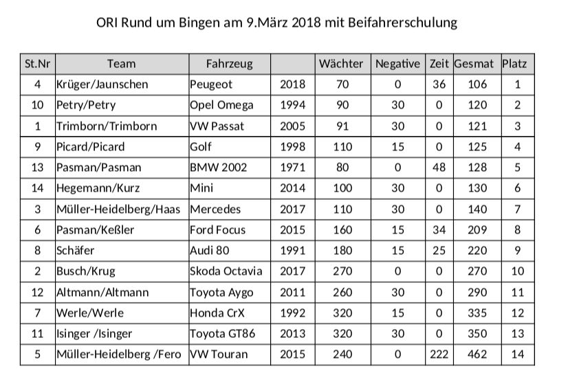 Ergebnisse der ORI am 09.03.2019 MSC Bingen